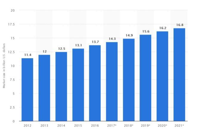 trade show industry is increasing year by year